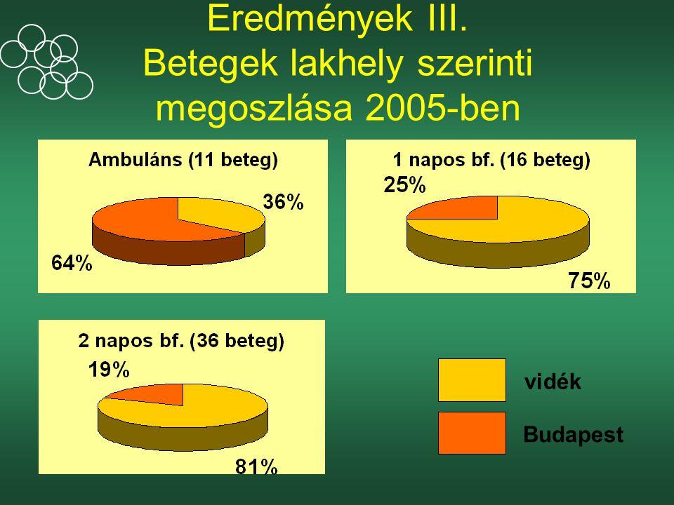 Eredmények III. Betegek lakhely szerinti megoszlása 2005-ben
