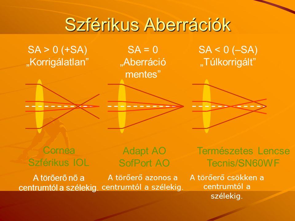 """Szférikus Aberrációk SA > 0 (+SA) """"Korrigálatlan SA = 0"""