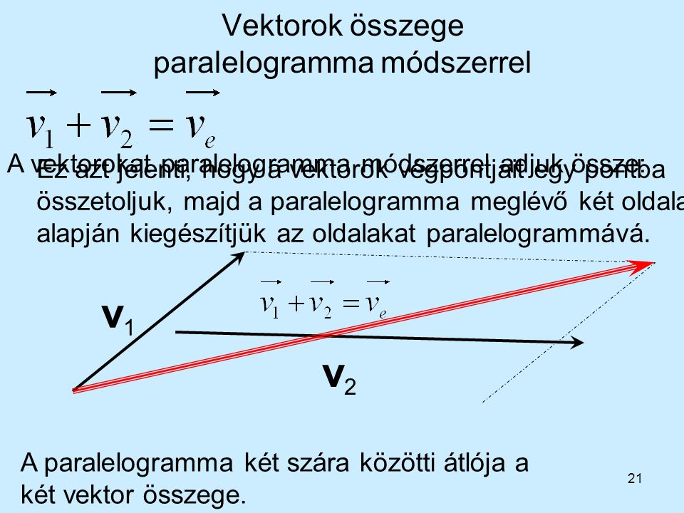Vektorok összege paralelogramma módszerrel