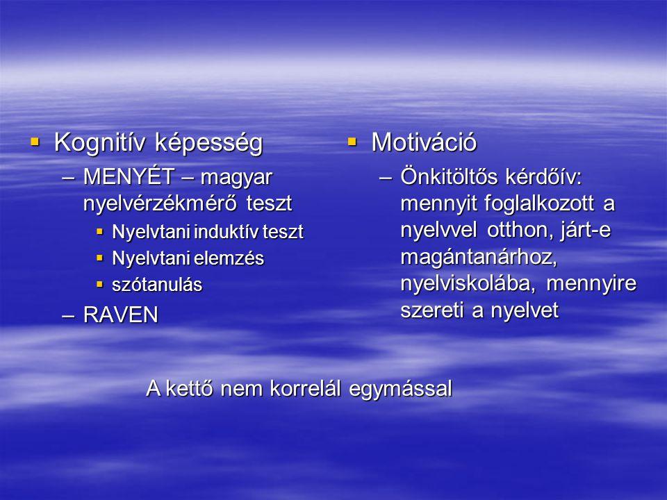 Kognitív képesség Motiváció MENYÉT – magyar nyelvérzékmérő teszt RAVEN
