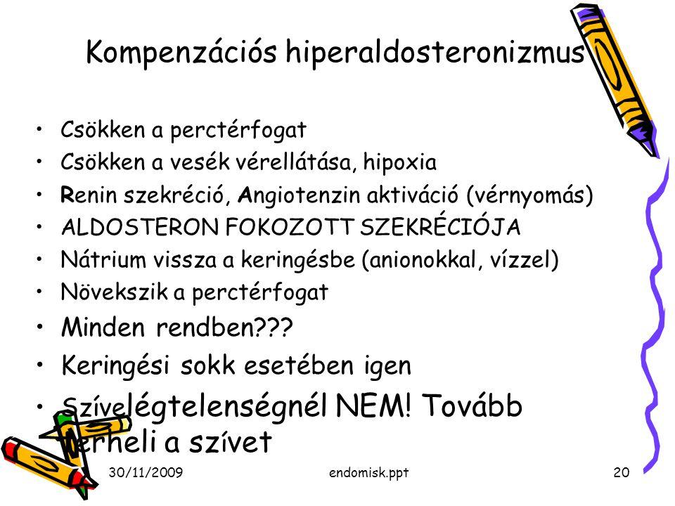Kompenzációs hiperaldosteronizmus