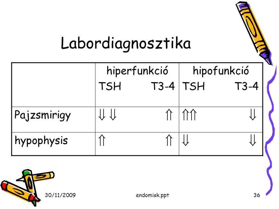 Labordiagnosztika          hiperfunkció TSH T3-4 hipofunkció