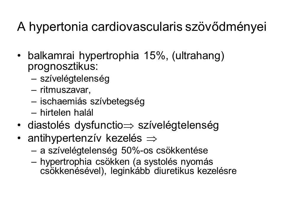 A hypertonia cardiovascularis szövődményei