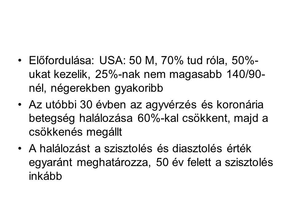 Előfordulása: USA: 50 M, 70% tud róla, 50%-ukat kezelik, 25%-nak nem magasabb 140/90-nél, négerekben gyakoribb