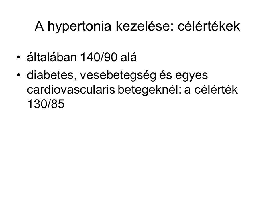 A hypertonia kezelése: célértékek