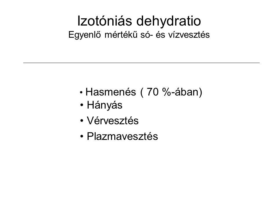 Izotóniás dehydratio Egyenlő mértékű só- és vízvesztés