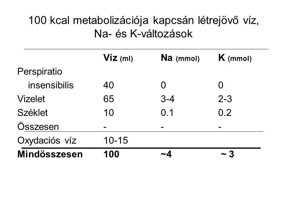 100 kcal metabolizációja kapcsán létrejövő víz, Na- és K-változások