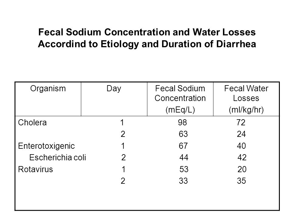 Fecal Sodium Concentration