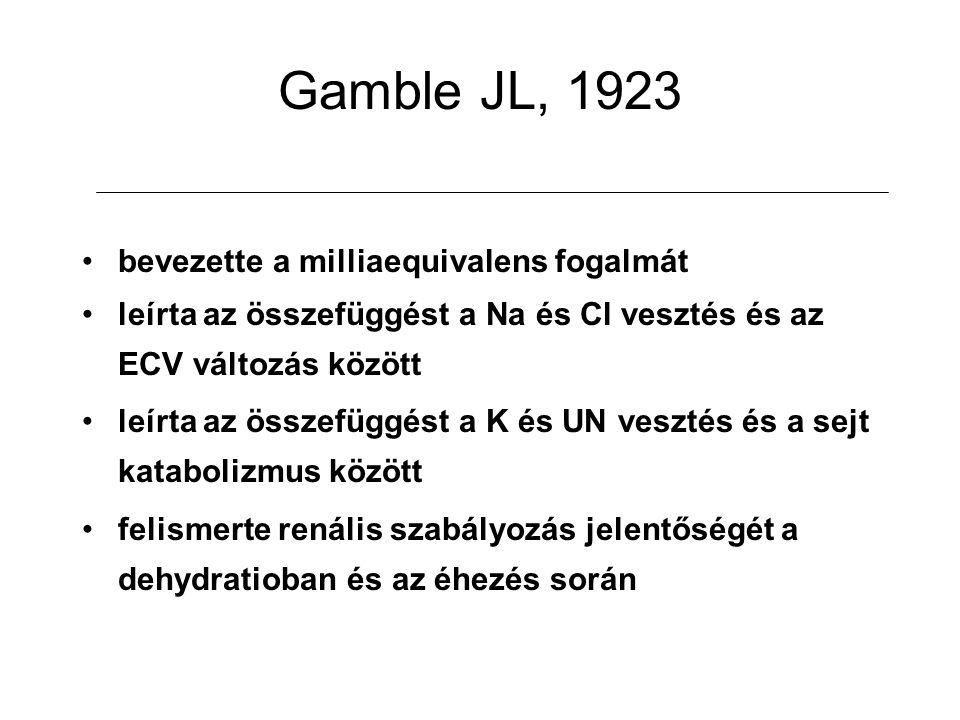 Gamble JL, 1923 bevezette a milliaequivalens fogalmát