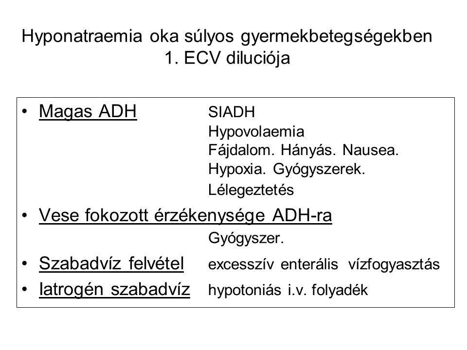 Hyponatraemia oka súlyos gyermekbetegségekben 1. ECV diluciója