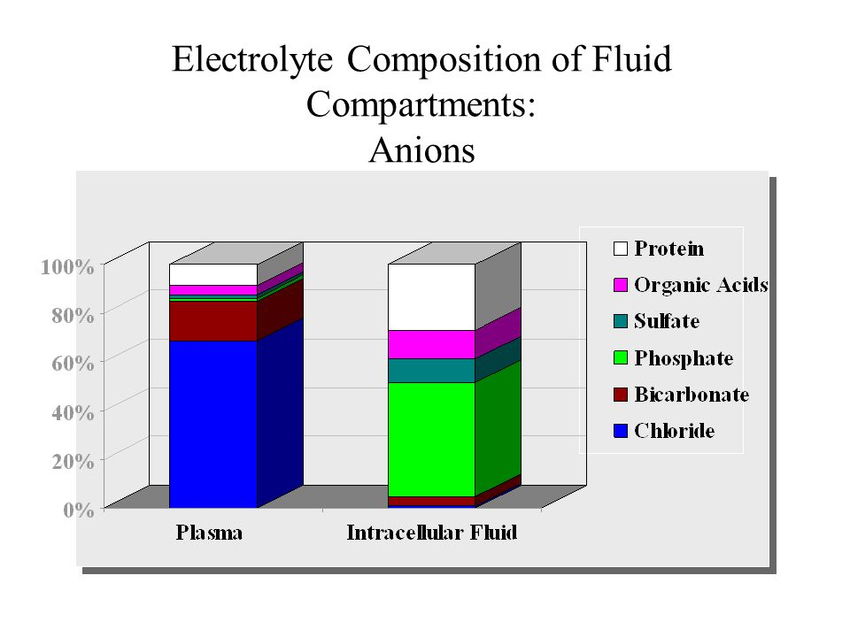 Electrolyte Composition of Fluid Compartments: Anions