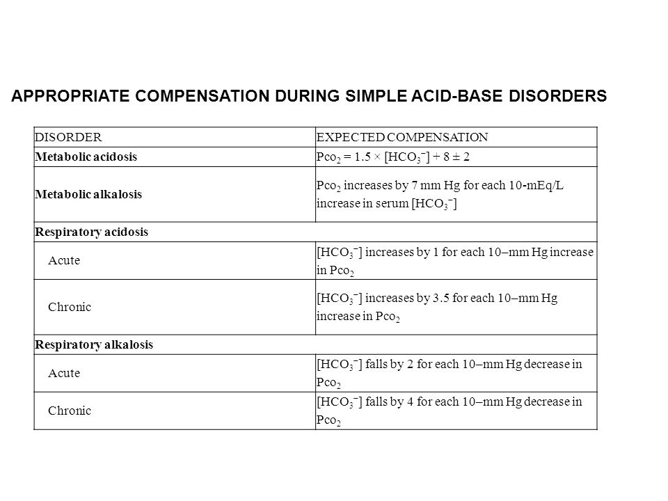 APPROPRIATE COMPENSATION DURING SIMPLE ACID-BASE DISORDERS