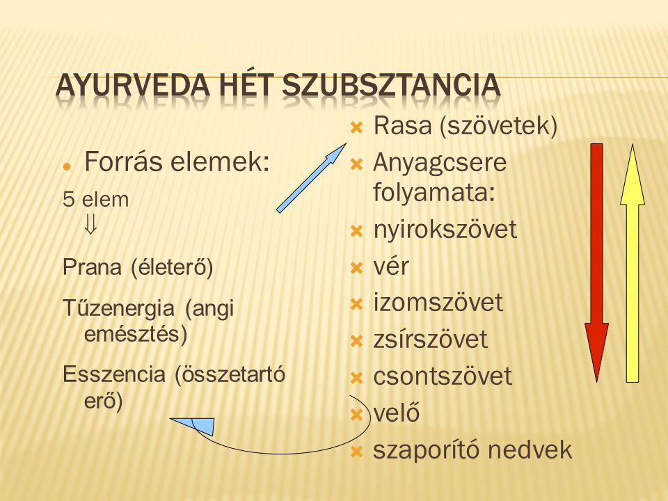 Ayurveda hét szubsztancia