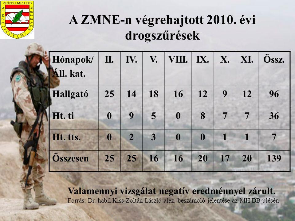 A ZMNE-n végrehajtott 2010. évi drogszűrések