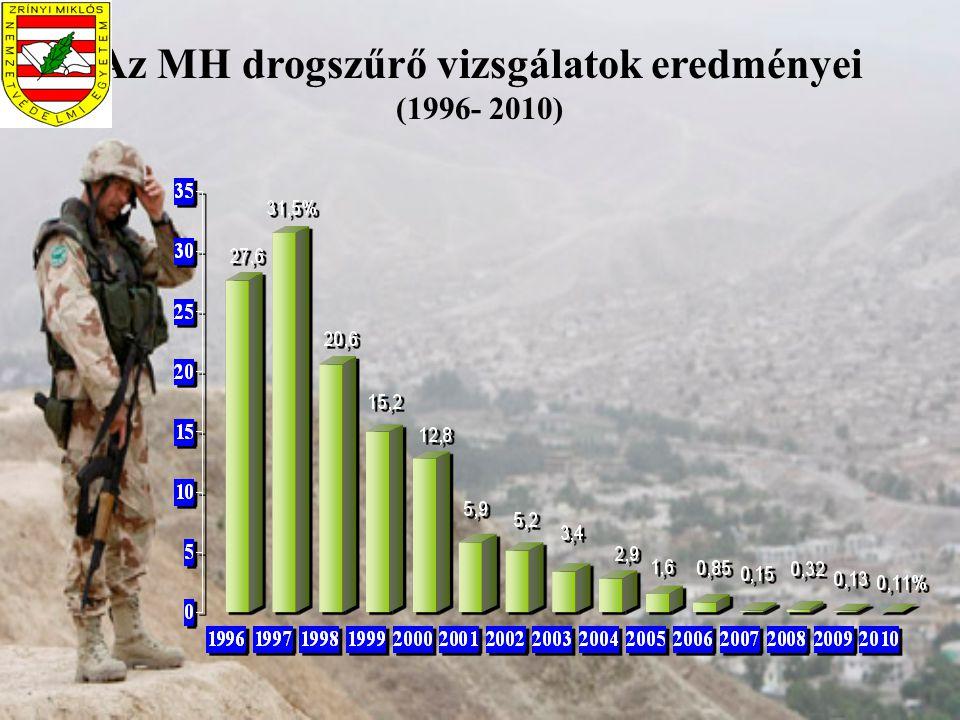 Az MH drogszűrő vizsgálatok eredményei