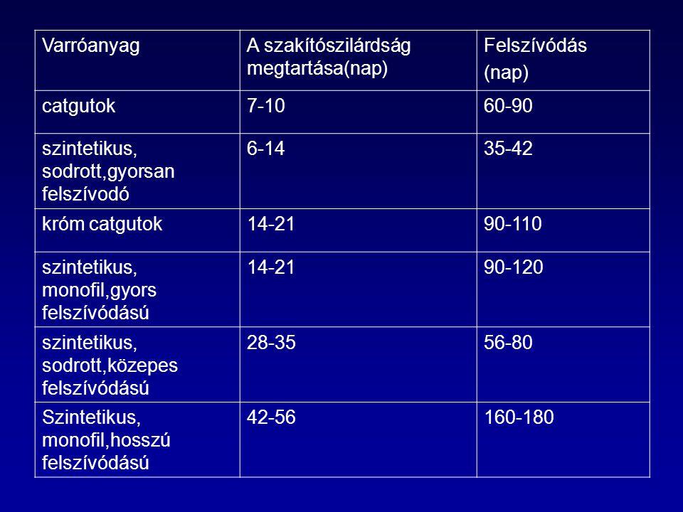 Varróanyag A szakítószilárdság megtartása(nap) Felszívódás. (nap) catgutok. 7-10. 60-90. szintetikus, sodrott,gyorsan felszívodó.