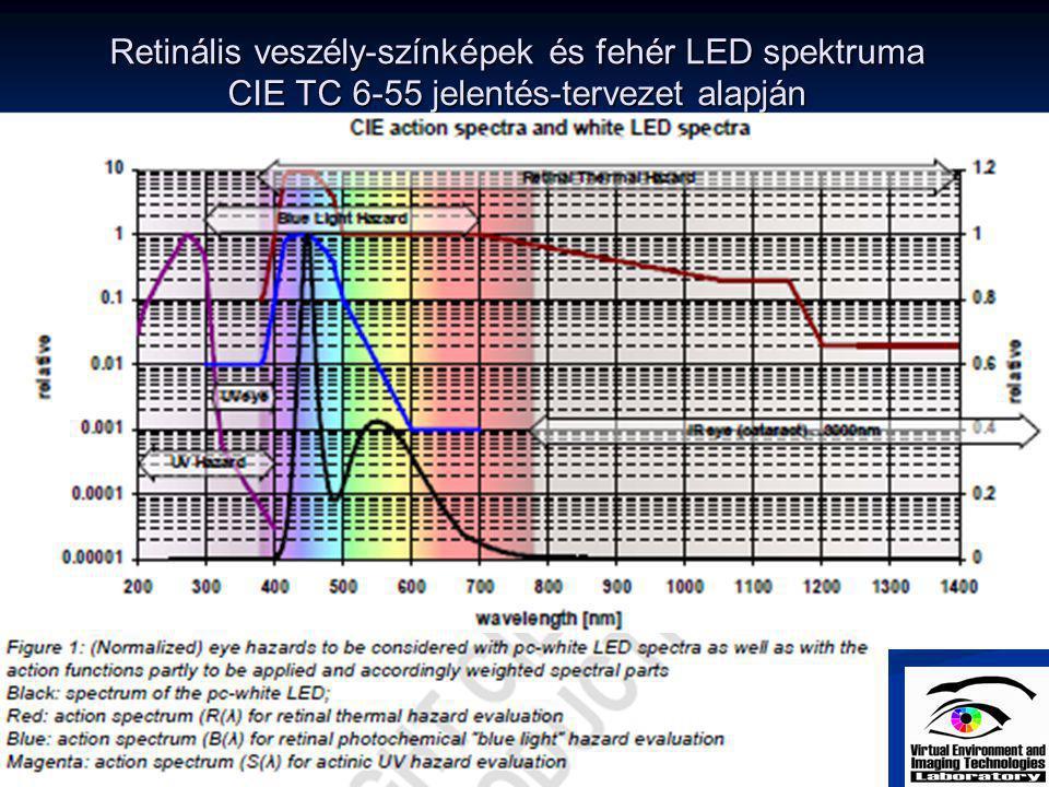 Retinális veszély-színképek és fehér LED spektruma CIE TC 6-55 jelentés-tervezet alapján