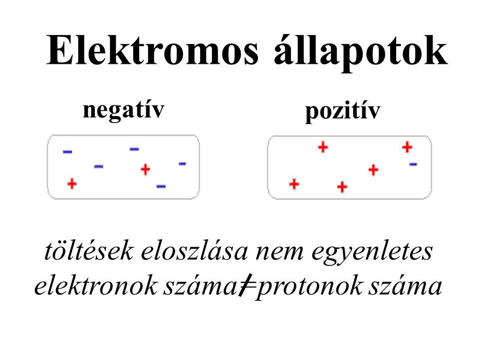 töltések eloszlása nem egyenletes elektronok száma=protonok száma
