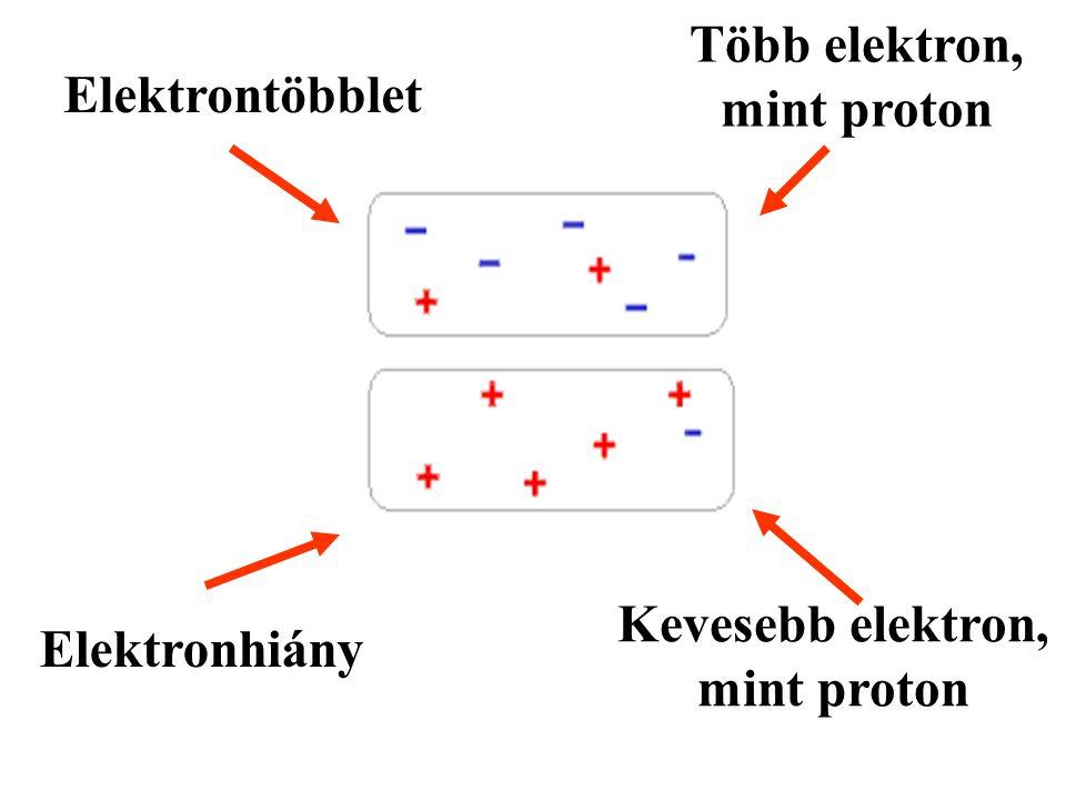 Több elektron, mint proton Kevesebb elektron, mint proton
