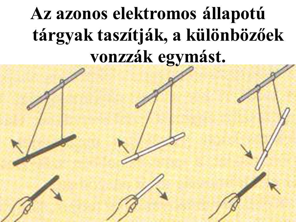 Az azonos elektromos állapotú tárgyak taszítják, a különbözőek vonzzák egymást.