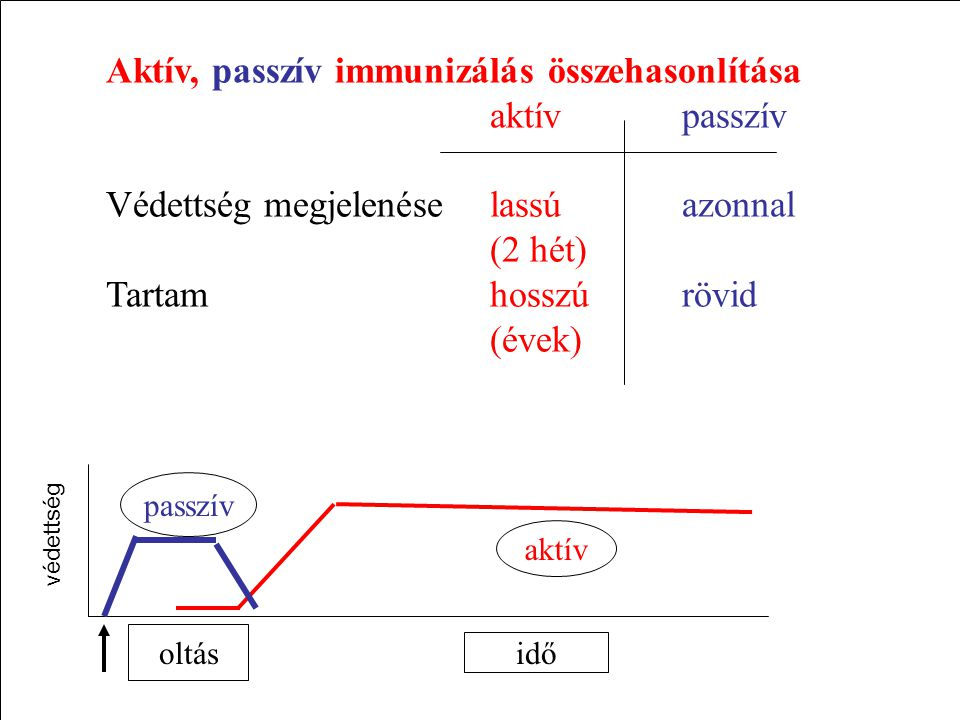 Aktív, passzív immunizálás összehasonlítása aktív passzív