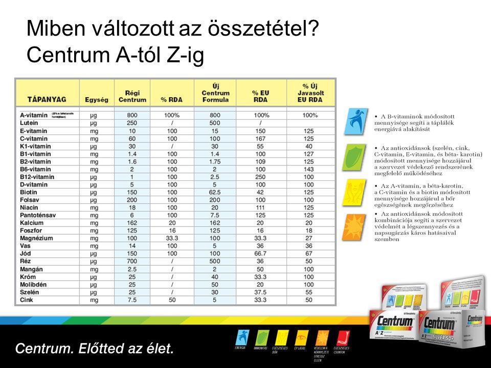 Miben változott az összetétel Centrum A-tól Z-ig