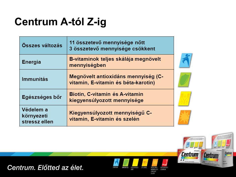 Centrum A-tól Z-ig 6 11 összetevő mennyisége nőtt Összes változás