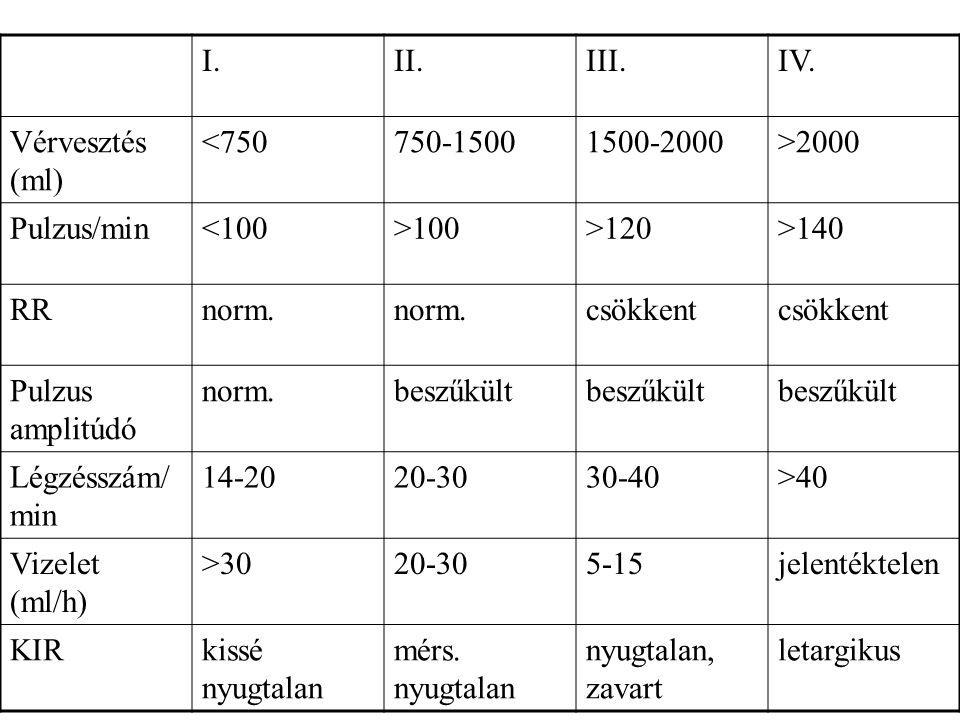 I. II. III. IV. Vérvesztés (ml) <750. 750-1500. 1500-2000. >2000. Pulzus/min. <100. >100.