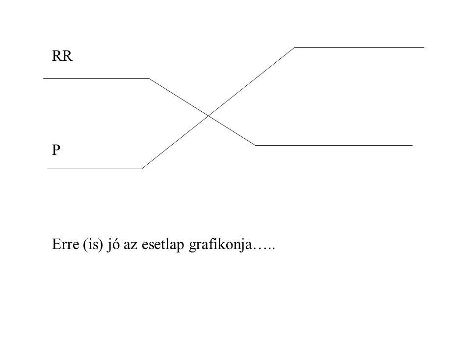 RR P Erre (is) jó az esetlap grafikonja…..