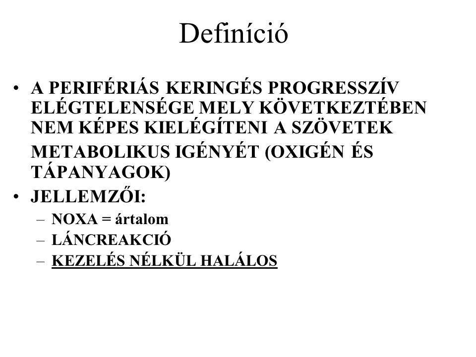 Definíció A PERIFÉRIÁS KERINGÉS PROGRESSZÍV ELÉGTELENSÉGE MELY KÖVETKEZTÉBEN NEM KÉPES KIELÉGÍTENI A SZÖVETEK.