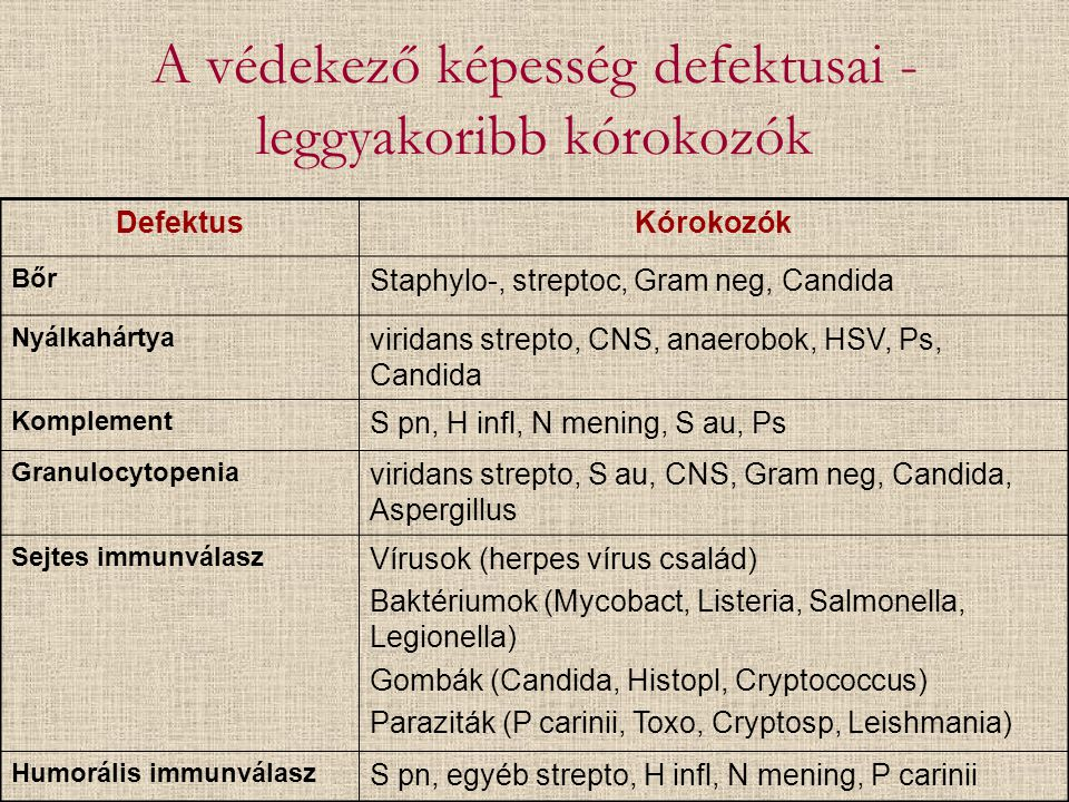 A védekező képesség defektusai - leggyakoribb kórokozók