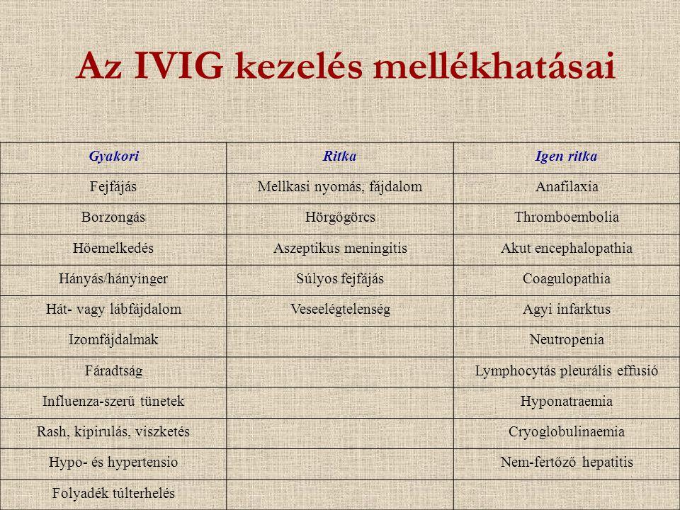 Az IVIG kezelés mellékhatásai