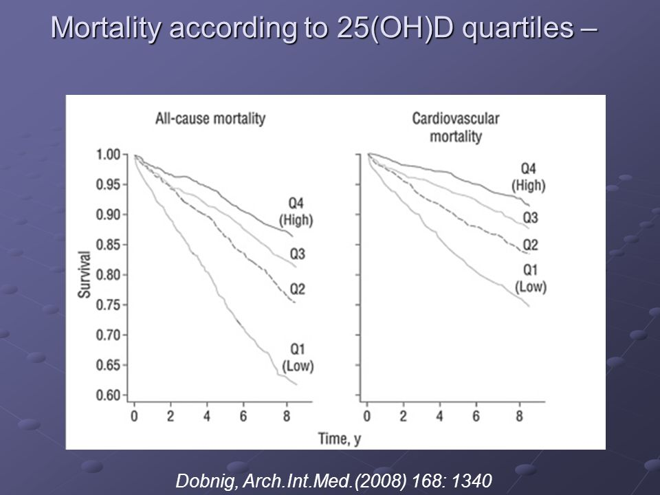 Mortality according to 25(OH)D quartiles –