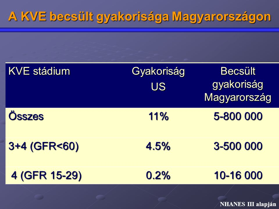 A KVE becsült gyakorisága Magyarországon