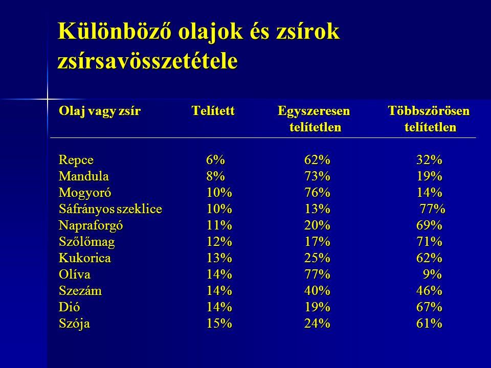 Különböző olajok és zsírok zsírsavösszetétele