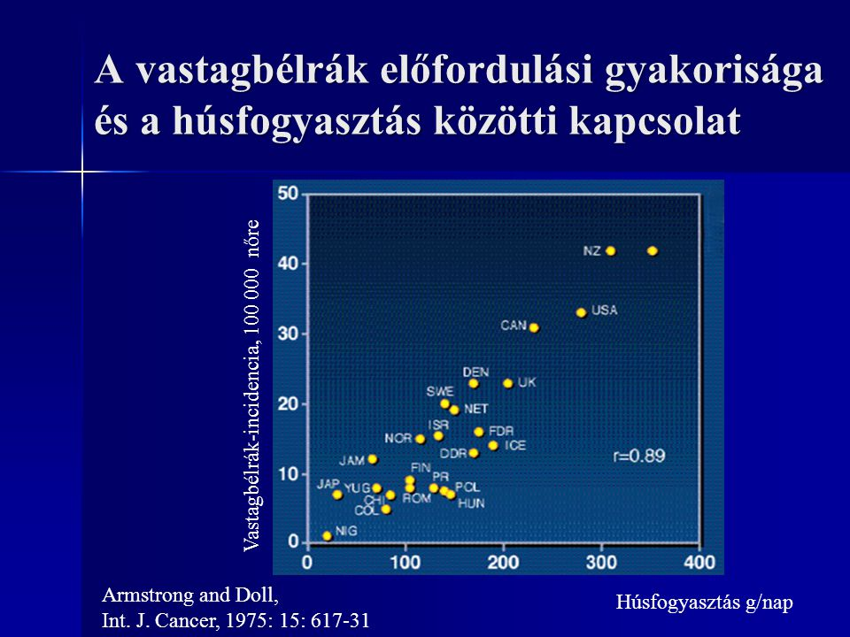 A vastagbélrák előfordulási gyakorisága és a húsfogyasztás közötti kapcsolat