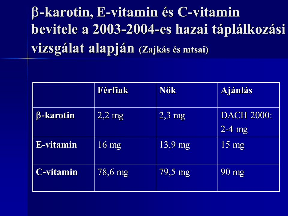 -karotin, E-vitamin és C-vitamin bevitele a 2003-2004-es hazai táplálkozási vizsgálat alapján (Zajkás és mtsai)