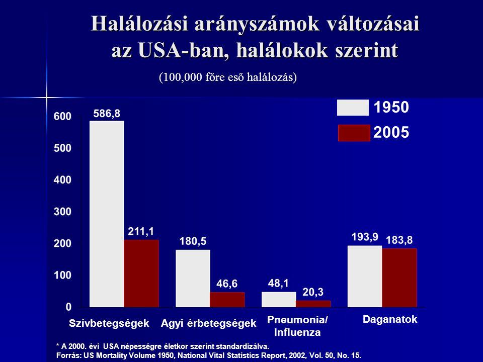 Halálozási arányszámok változásai az USA-ban, halálokok szerint