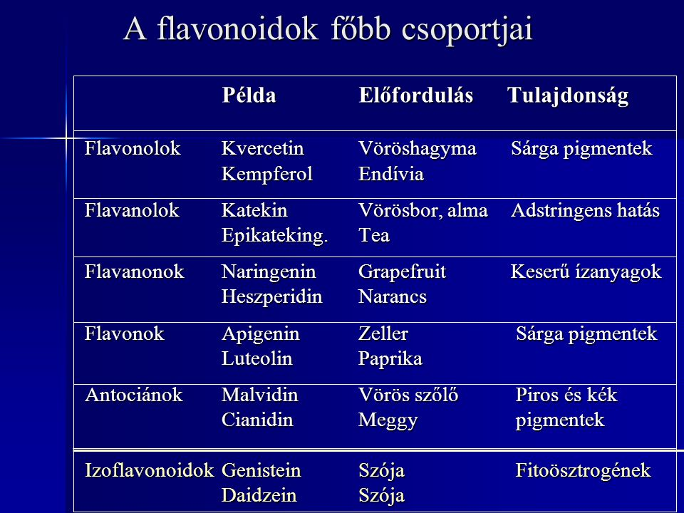 A flavonoidok főbb csoportjai