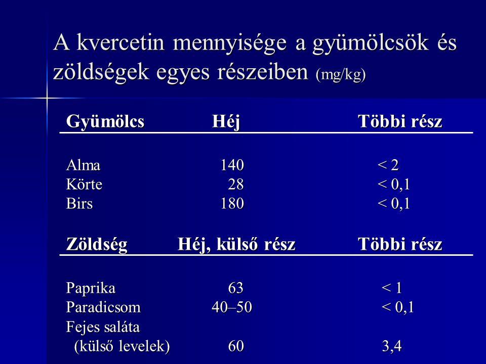A kvercetin mennyisége a gyümölcsök és zöldségek egyes részeiben (mg/kg)
