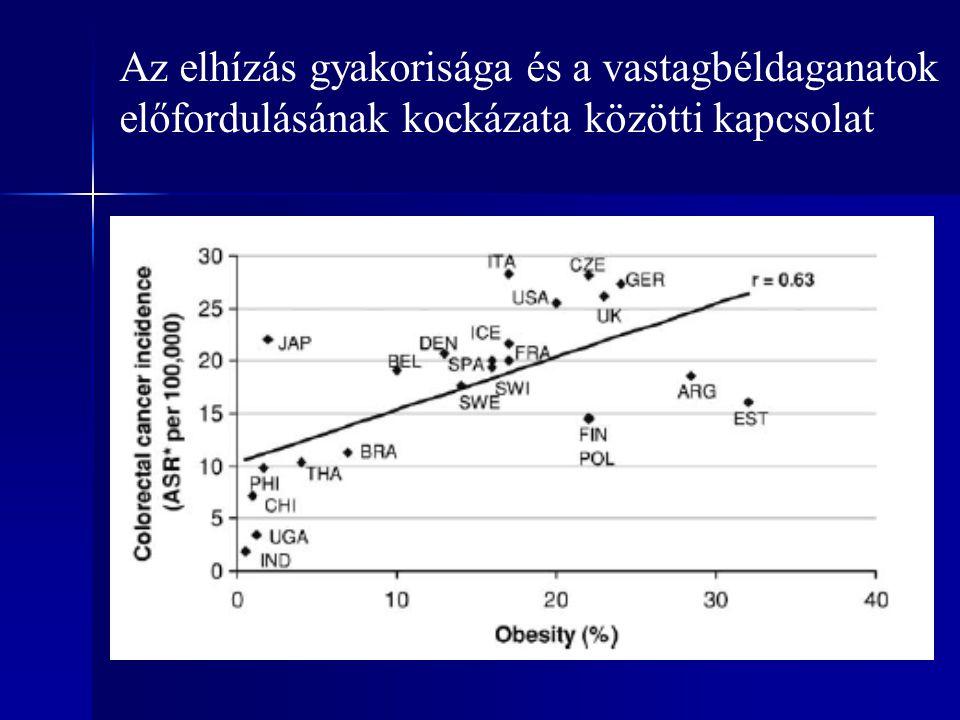 Az elhízás gyakorisága és a vastagbéldaganatok előfordulásának kockázata közötti kapcsolat