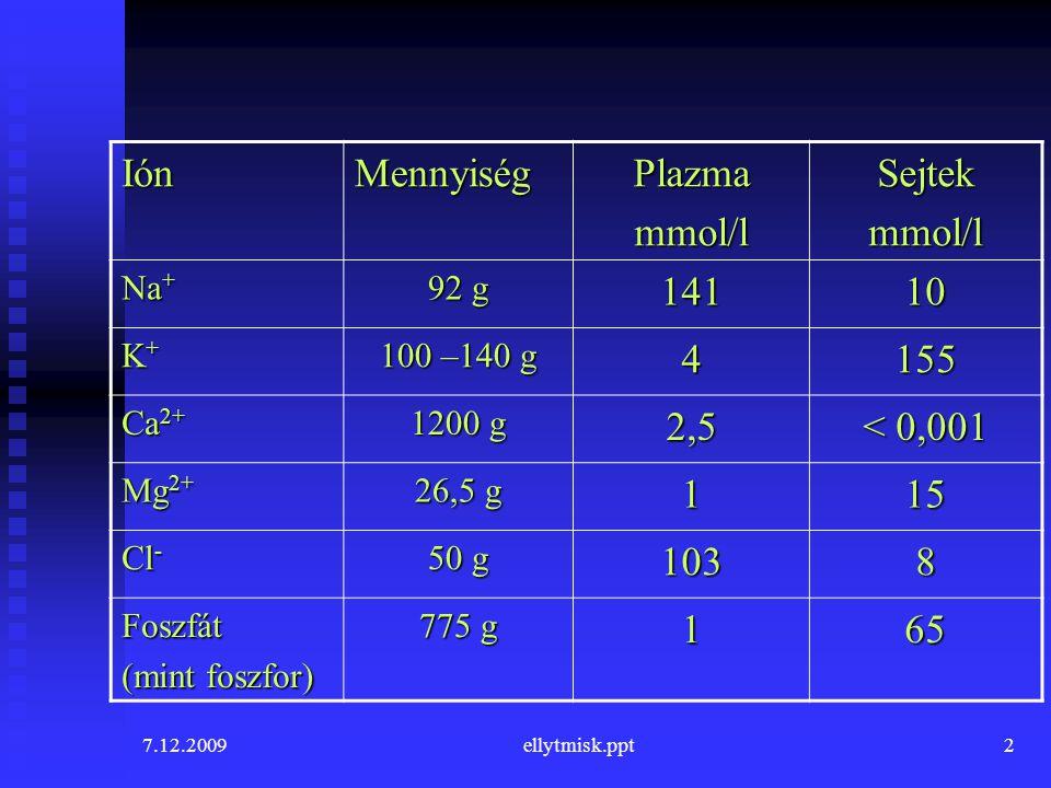 Ión Mennyiség Plazma mmol/l Sejtek 141 10 4 155 2,5 < 0,001 1 15