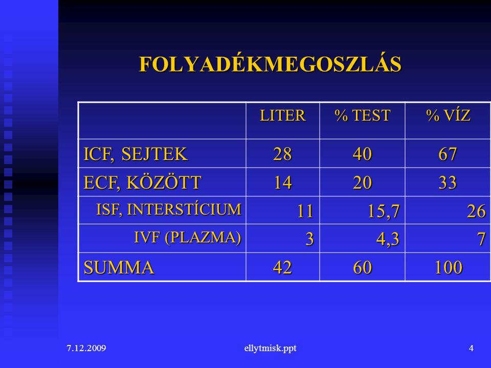 FOLYADÉKMEGOSZLÁS ICF, SEJTEK 28 40 67 ECF, KÖZÖTT 14 20 33 11 15,7 26