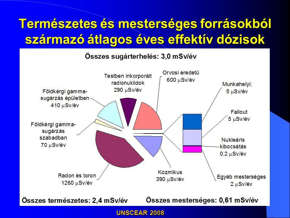 Természetes és mesterséges forrásokból származó átlagos éves effektív dózisok