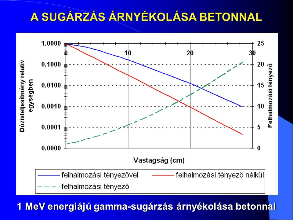 A SUGÁRZÁS ÁRNYÉKOLÁSA BETONNAL