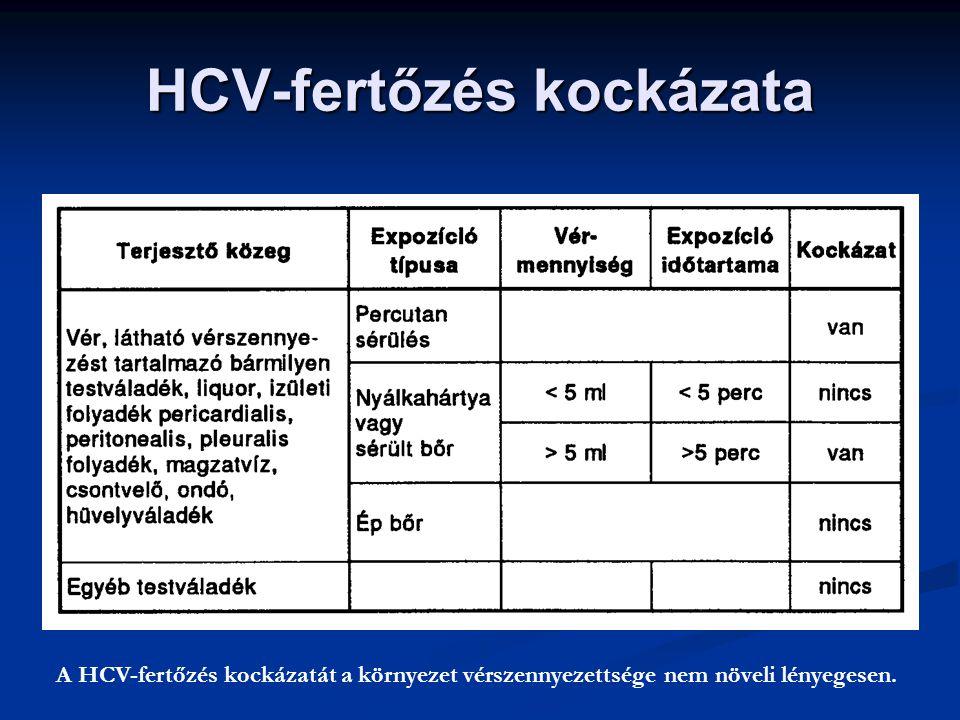 HCV-fertőzés kockázata