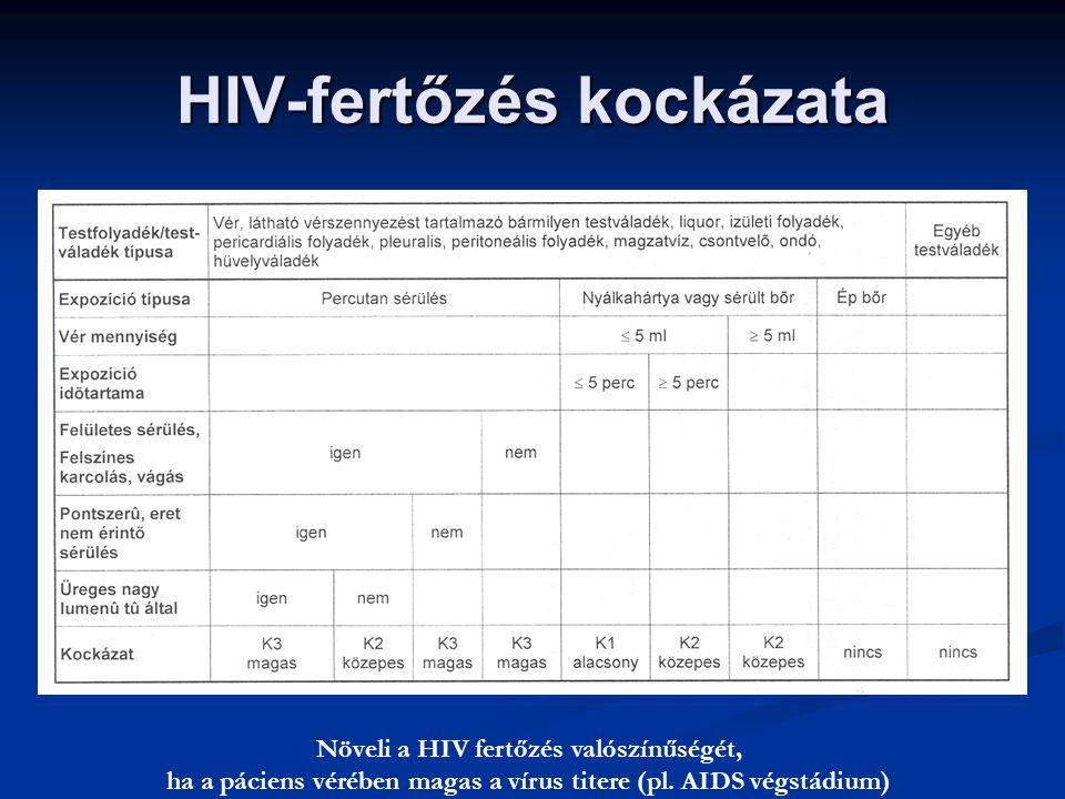 HIV-fertőzés kockázata