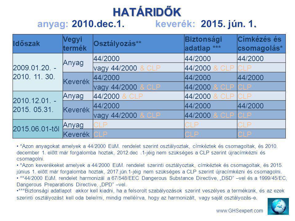 HATÁRIDŐK anyag: 2010.dec.1. keverék: 2015. jún. 1.