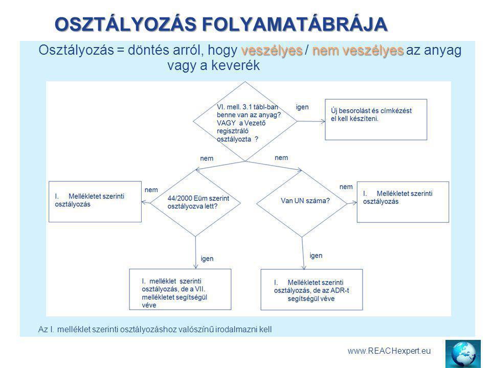 OSZTÁLYOZÁS FOLYAMATÁBRÁJA