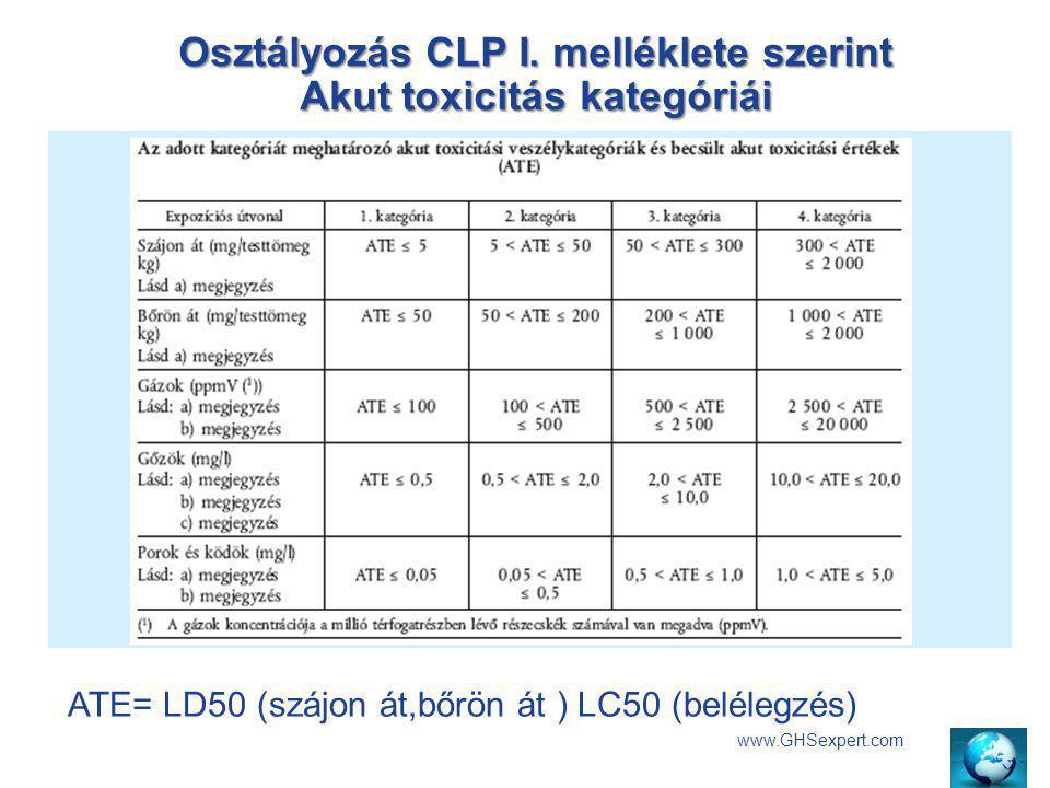 Osztályozás CLP I. melléklete szerint Akut toxicitás kategóriái